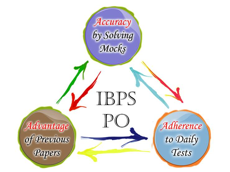 IBPS PO Preparation Tips 2018 How to Crack Easily? Access The Success
