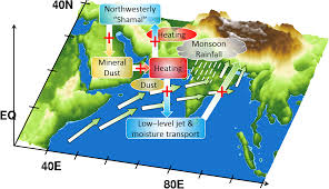 Monsoon of South Asia Climate and Indian Geography Most Important Topic