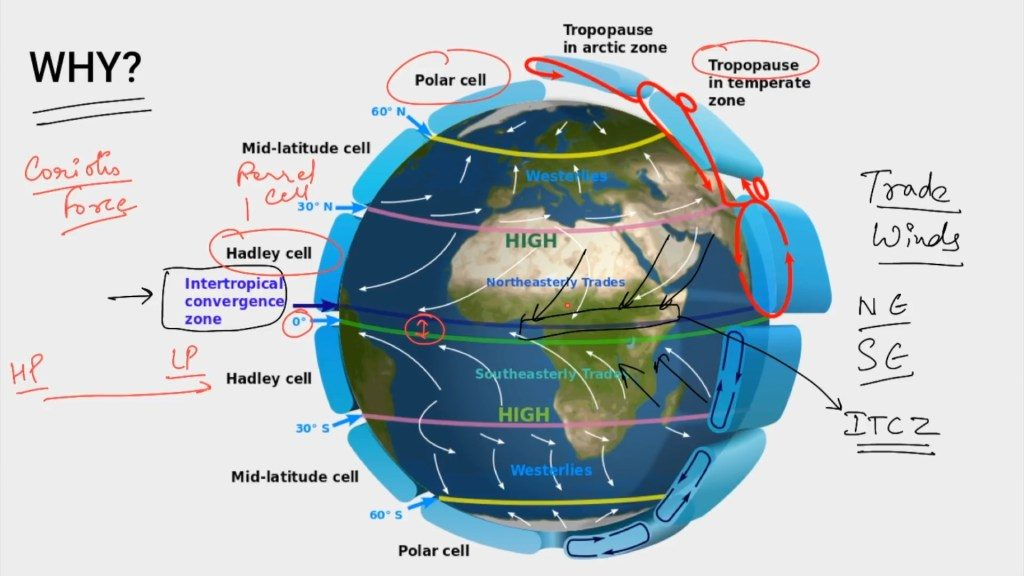 ITCZ   Inter Tropical Convergence Zone Latest G.K Topic