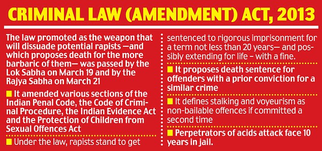 Do you Know Nirbhaya Act Criminal Law (Amendment) Act, 2013