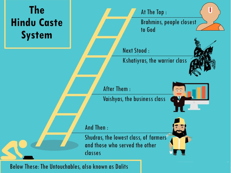 Caste System in India a Brief History of Indian Culture